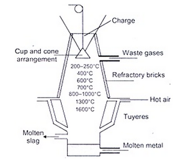 Principles and processes of isolation of metals jee mains zone of fusion lower part of furnaceg ccuart Choice Image