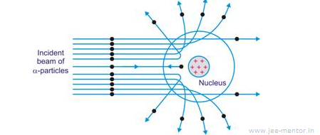 Atoms and nuclei - JEE...