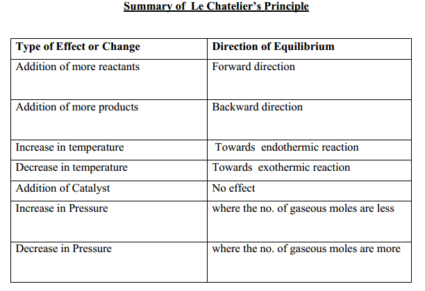 chemical equilibrium le chatelier's principle Le chatelier's principle is an observation about chemical equilibria of reactions it states that changes in the temperature, pressure, volume, or concentration of a system will result in predictable and opposing changes in the system in order to achieve a new equilibrium state.